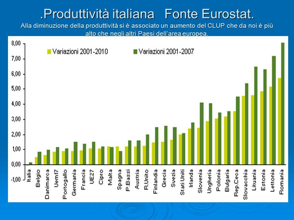 Produttività italiana Fonte Eurostat