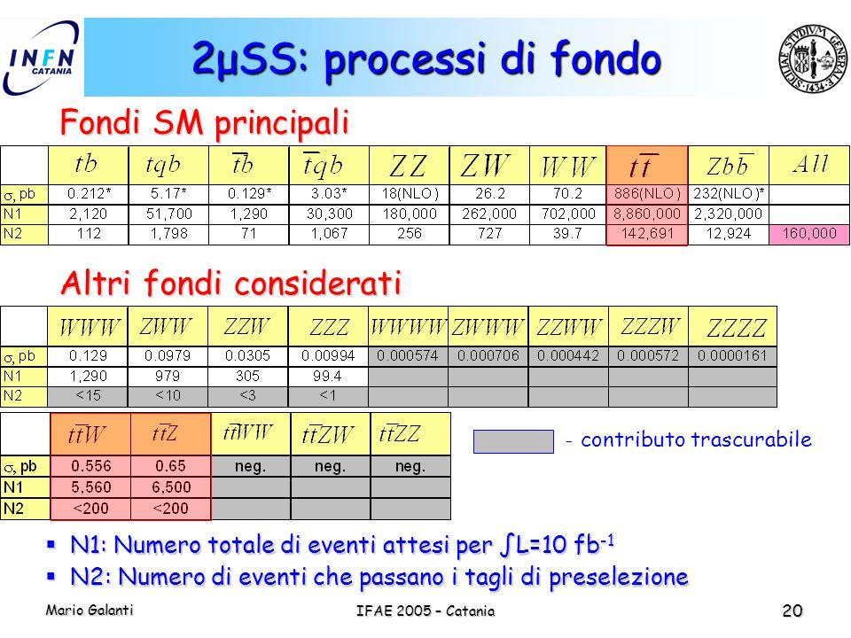 2μSS: processi di fondo Fondi SM principali Altri fondi considerati