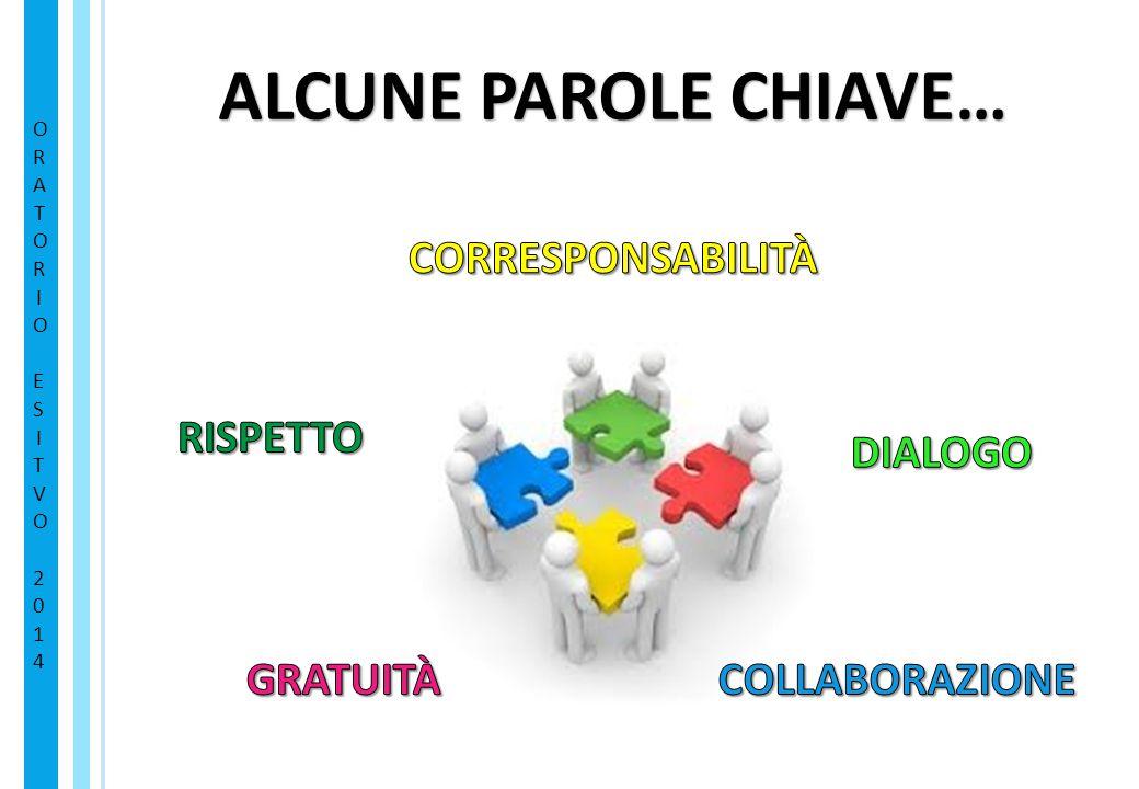 ALCUNE PAROLE CHIAVE… CORRESPONSABILITÀ RISPETTO DIALOGO GRATUITÀ