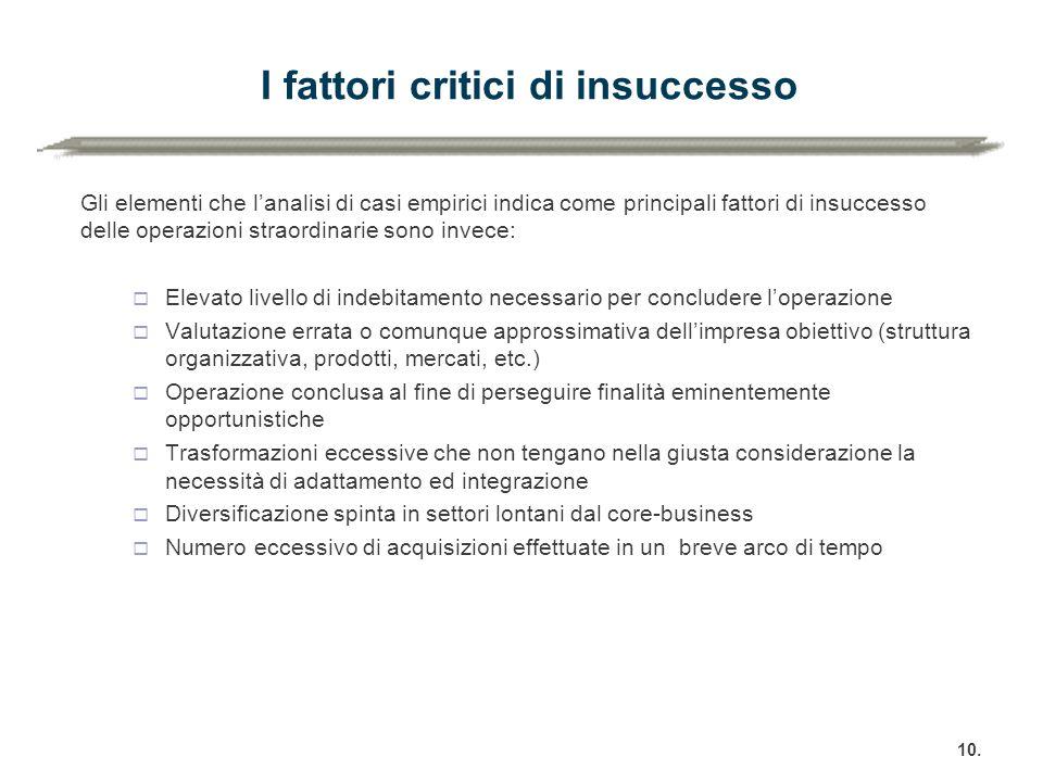 I fattori critici di insuccesso
