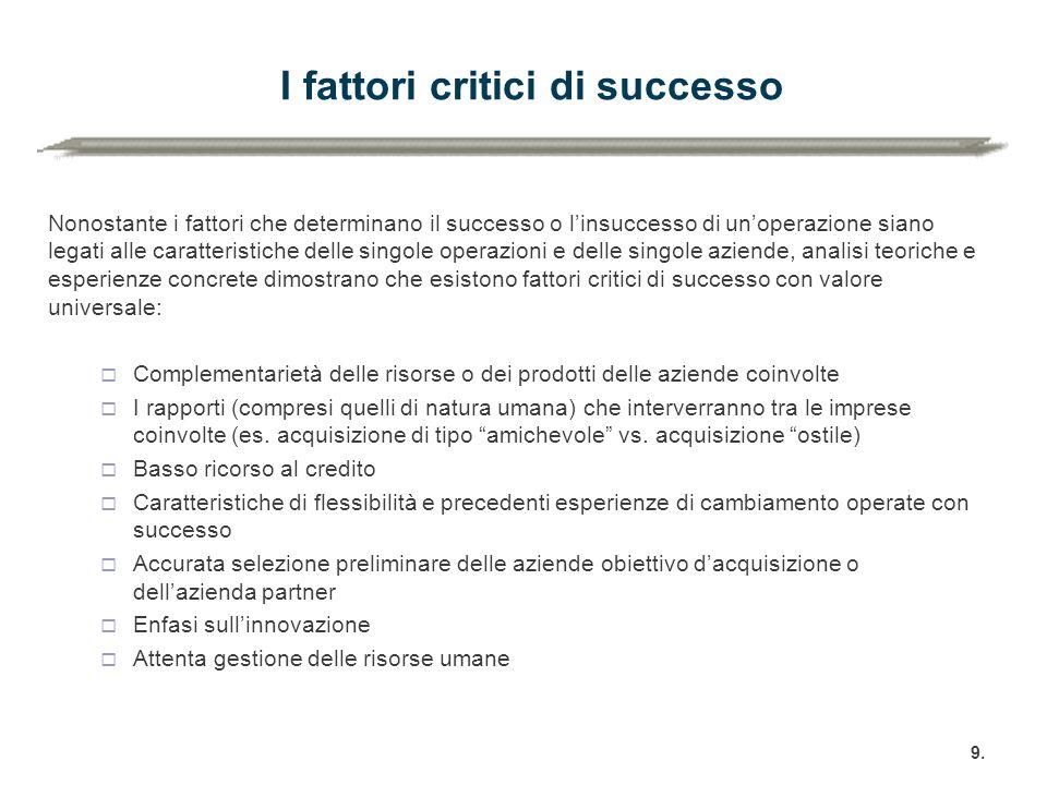 I fattori critici di successo