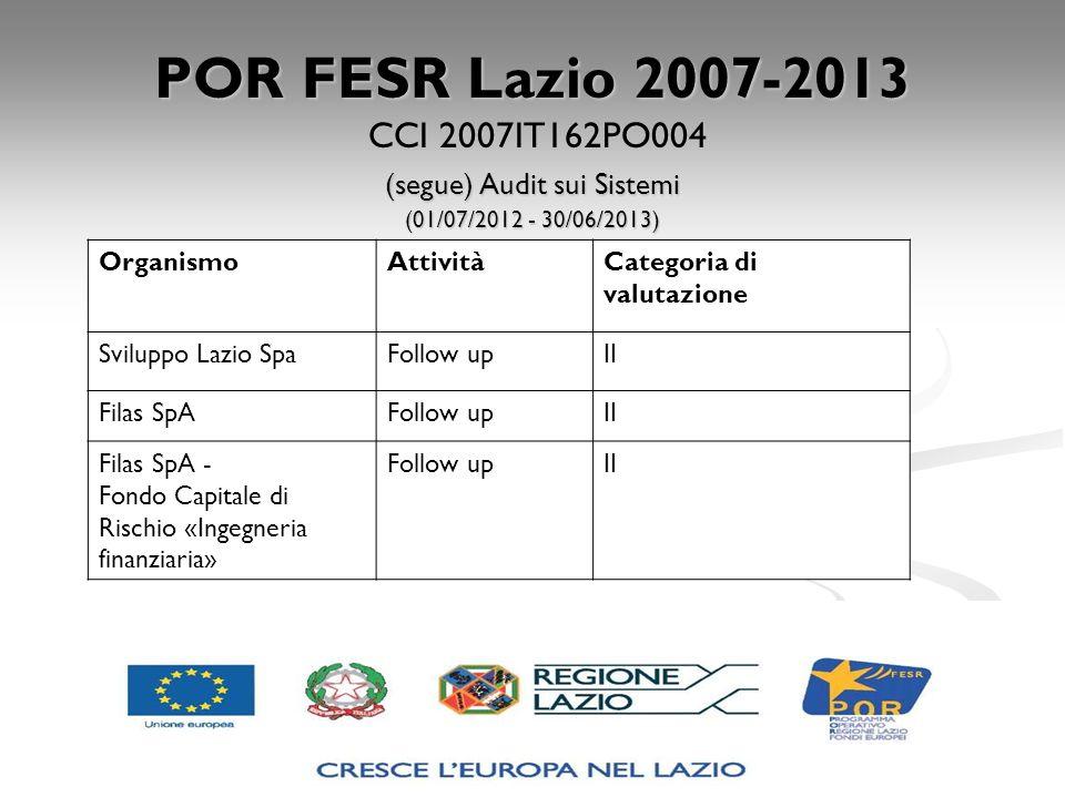 POR FESR Lazio 2007-2013 CCI 2007IT162PO004