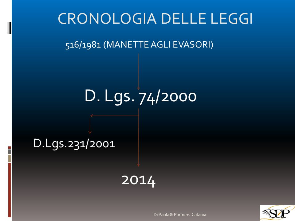 D. Lgs. 74/2000 2014 CRONOLOGIA DELLE LEGGI D.Lgs.231/2001