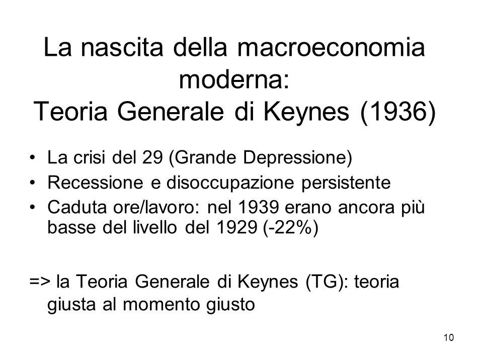 La nascita della macroeconomia moderna: Teoria Generale di Keynes (1936)