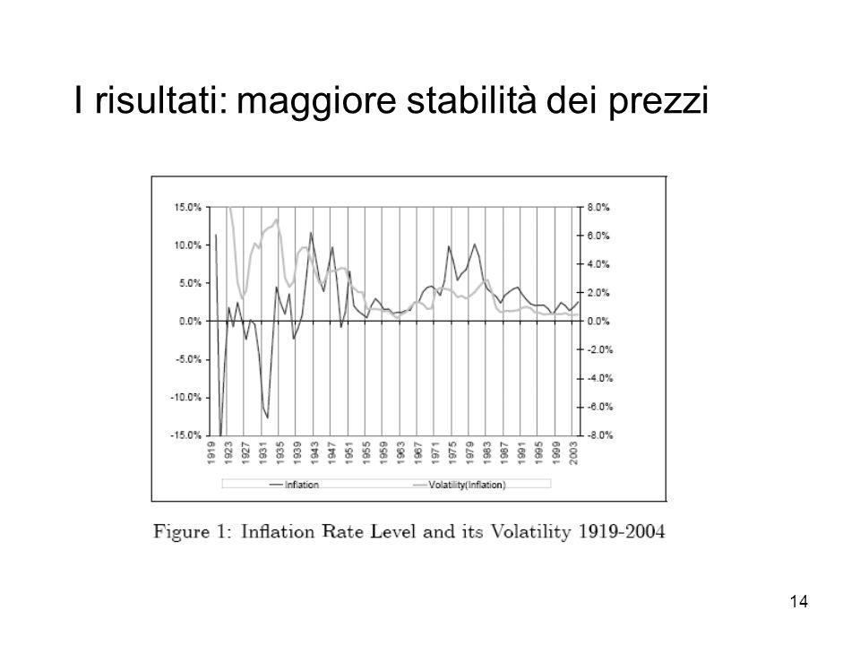 I risultati: maggiore stabilità dei prezzi