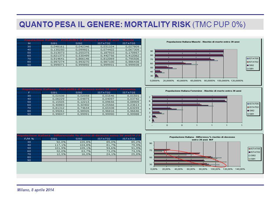 QUANTO PESA IL GENERE: MORTALITY RISK (TMC PUP 0%)