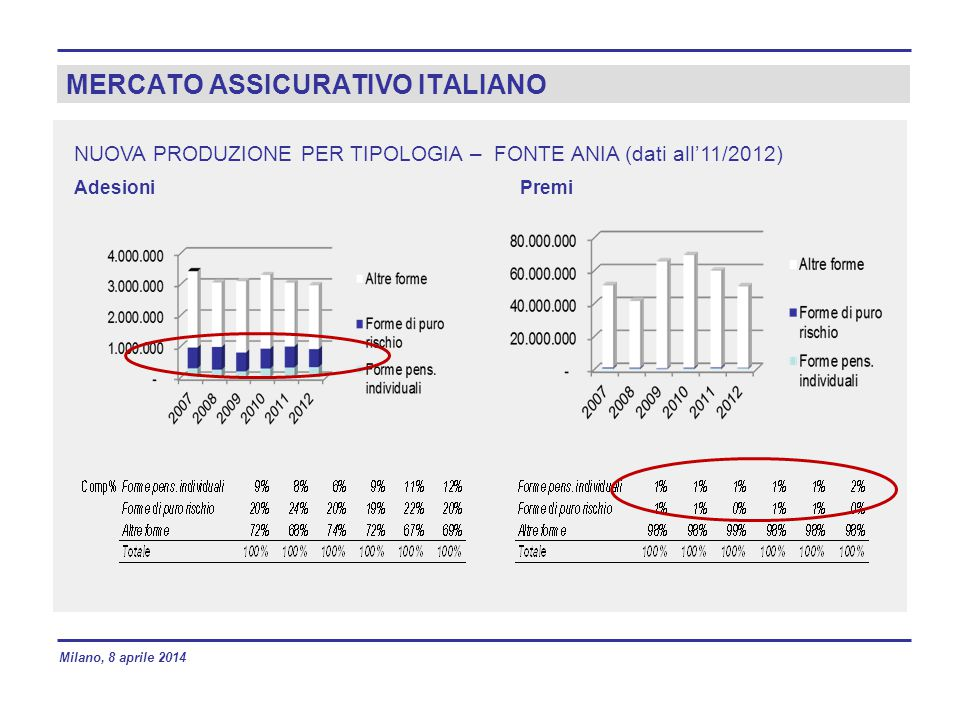 MERCATO ASSICURATIVO ITALIANO