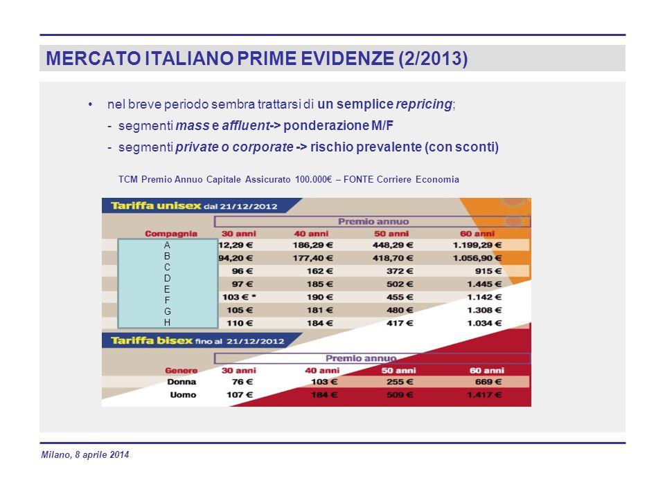 MERCATO ITALIANO PRIME EVIDENZE (2/2013)