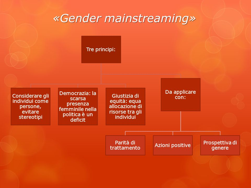 «Gender mainstreaming»