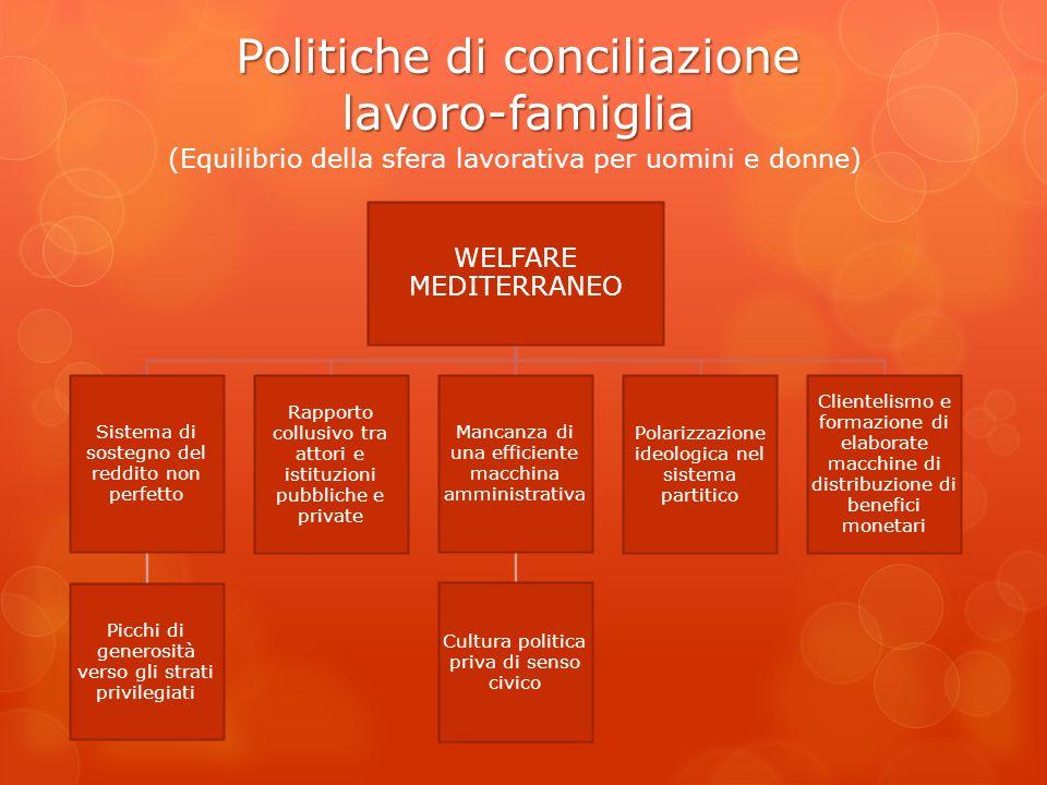Politiche di conciliazione lavoro-famiglia