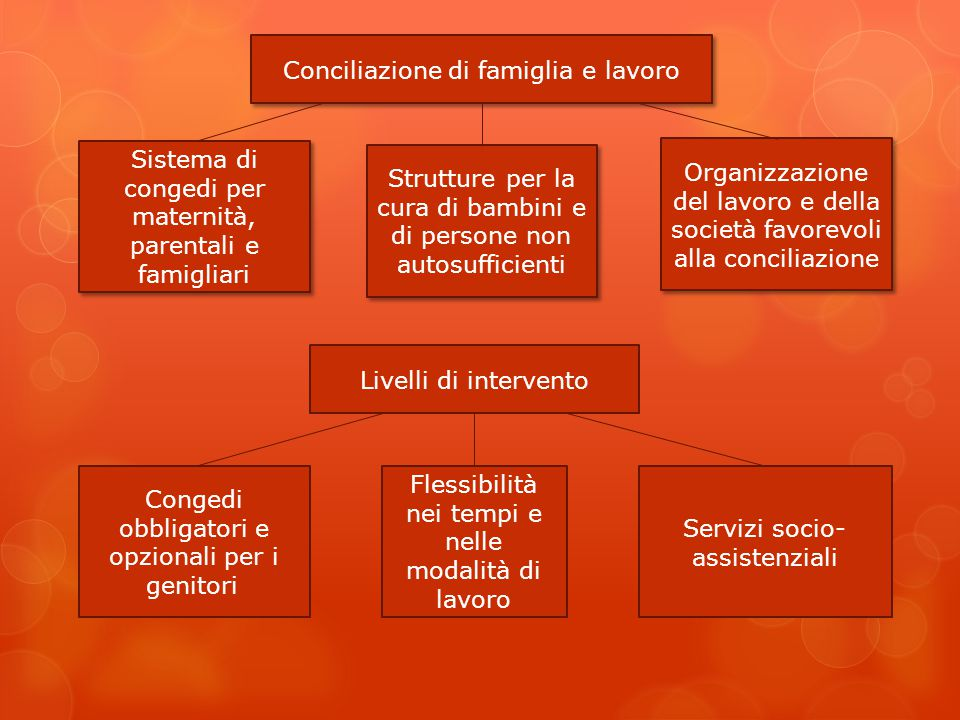 Conciliazione di famiglia e lavoro
