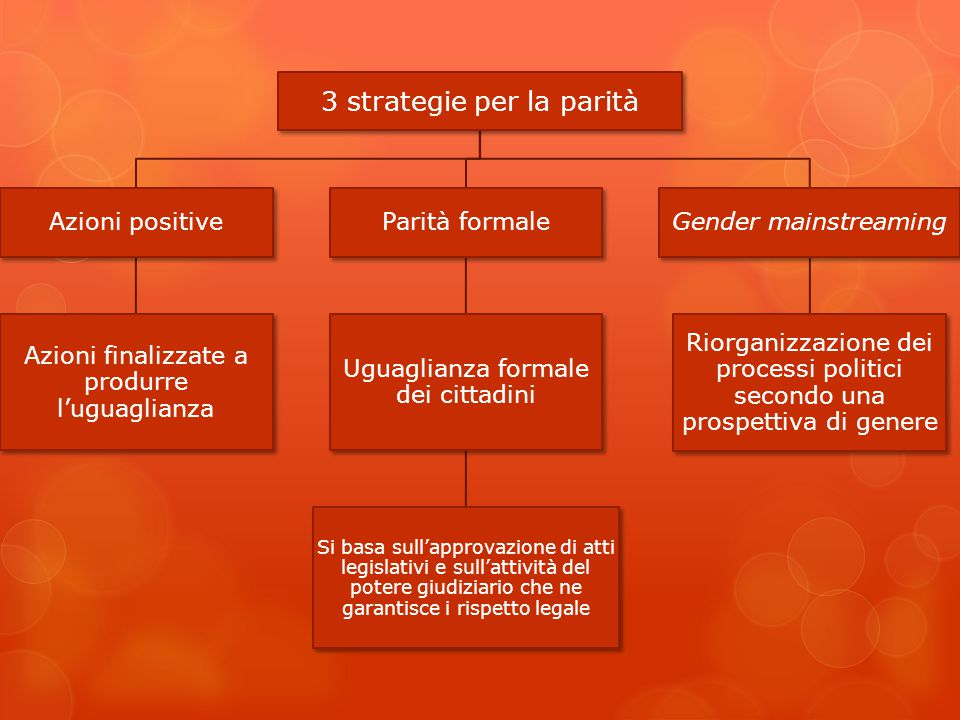 3 strategie per la parità