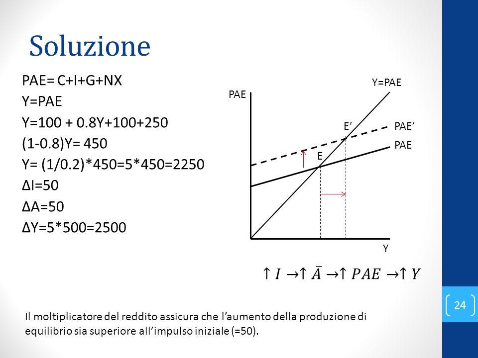 Soluzione PAE= C+I+G+NX Y=PAE Y=100 + 0.8Y+100+250 (1-0.8)Y= 450