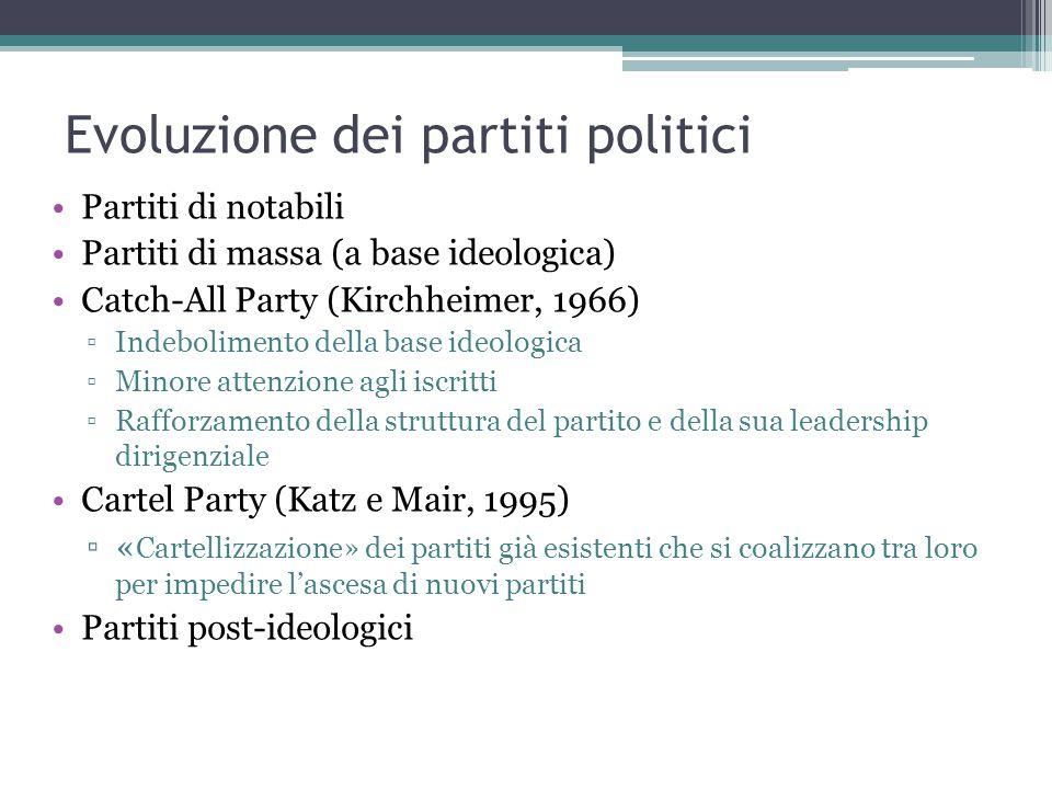 Evoluzione dei partiti politici