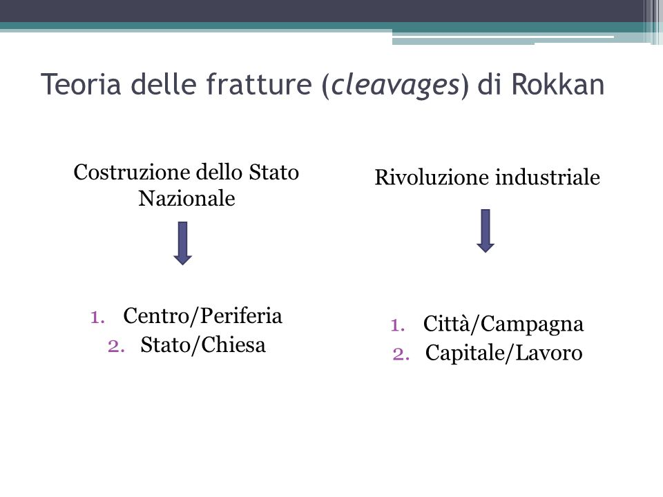 Teoria delle fratture (cleavages) di Rokkan