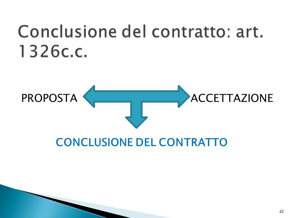 Conclusione del contratto: art. 1326c.c.