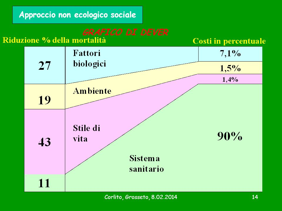 Approccio non ecologico sociale
