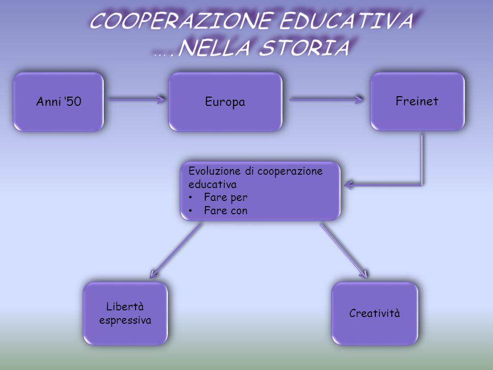 Cooperazione educativa ….nella storia