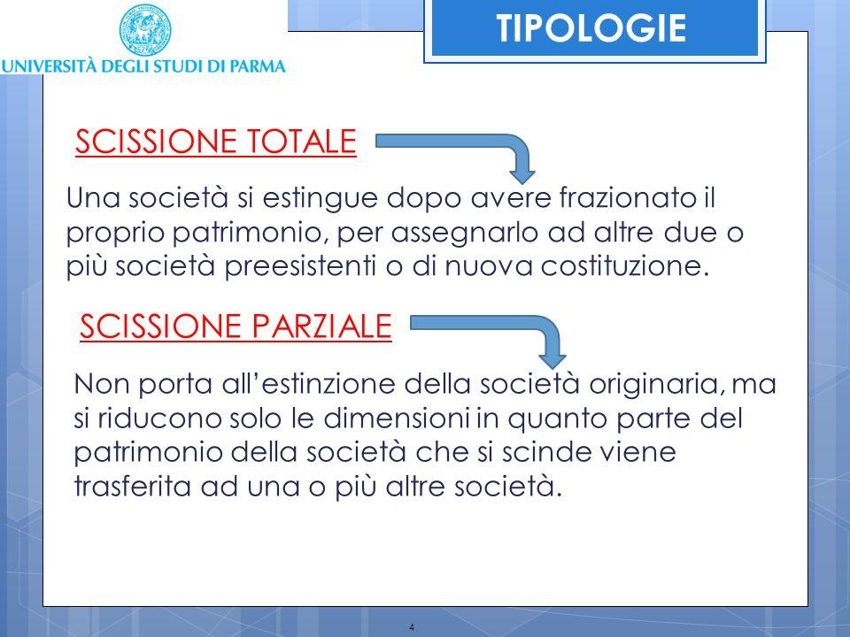 TIPOLOGIE SCISSIONE TOTALE SCISSIONE PARZIALE