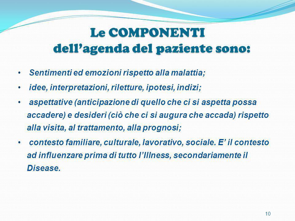 Le COMPONENTI dell'agenda del paziente sono: