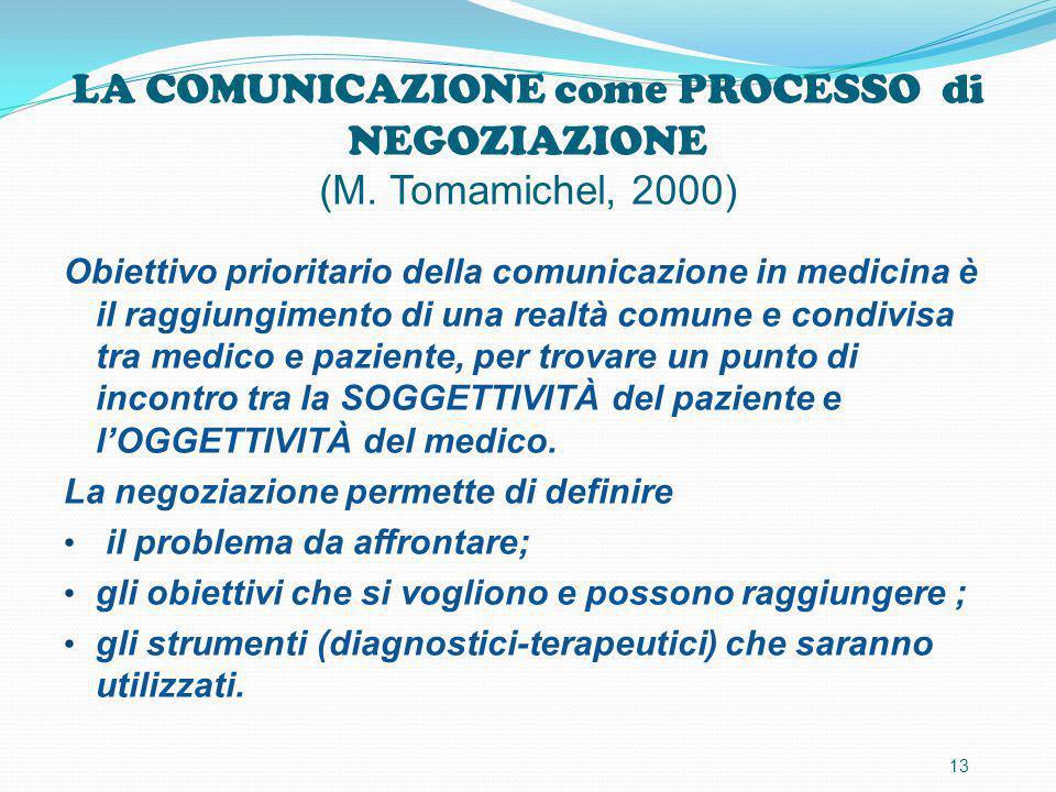 LA COMUNICAZIONE come PROCESSO di NEGOZIAZIONE (M. Tomamichel, 2000)