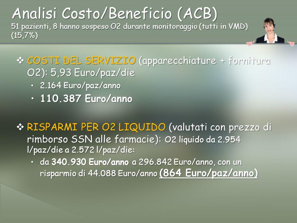 Analisi Costo/Beneficio (ACB) 51 pazienti, 8 hanno sospeso O2 durante monitoraggio (tutti in VMD) (15,7%)