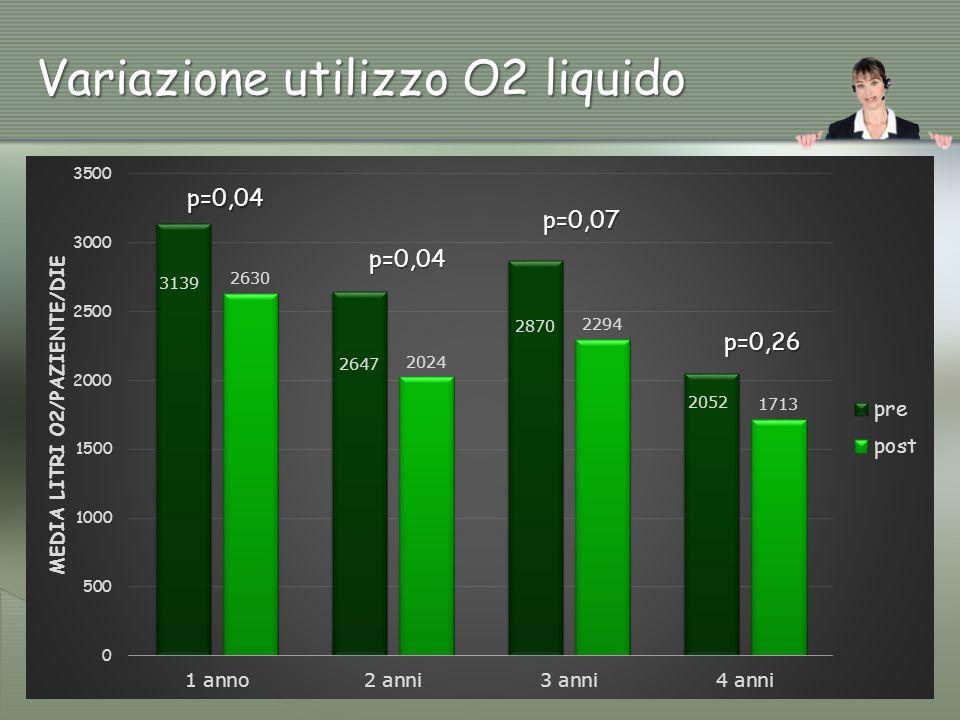 Variazione utilizzo O2 liquido