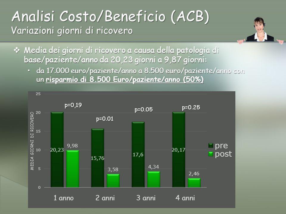 Analisi Costo/Beneficio (ACB) Variazioni giorni di ricovero