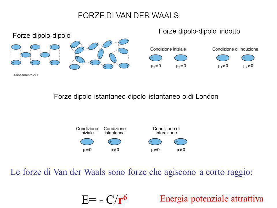 FORZE DI VAN DER WAALS Forze dipolo-dipolo indotto. Forze dipolo-dipolo. Forze dipolo istantaneo-dipolo istantaneo o di London.