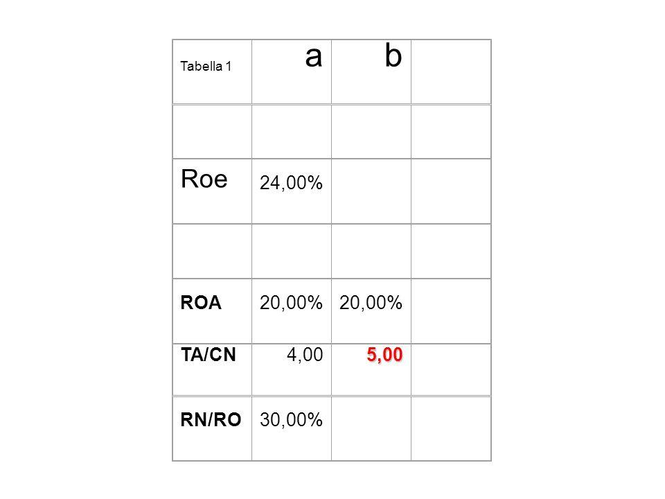 Tabella 1 a b Roe 24,00% ROA 20,00% TA/CN 4,00 5,00 RN/RO 30,00%