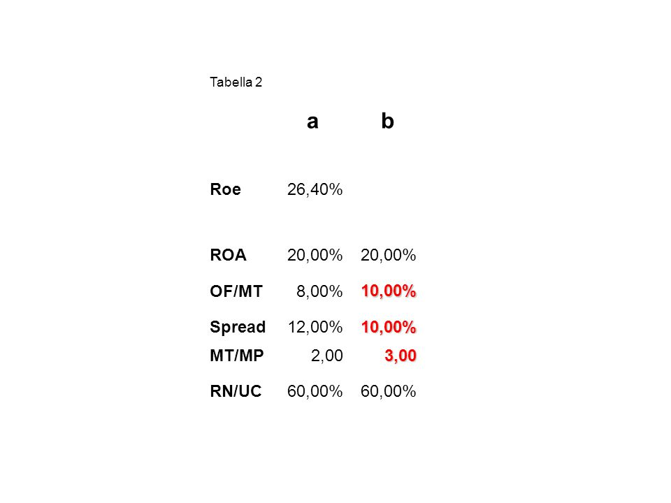 a b Roe 26,40% ROA 20,00% OF/MT 8,00% 10,00% Spread 12,00% MT/MP 2,00