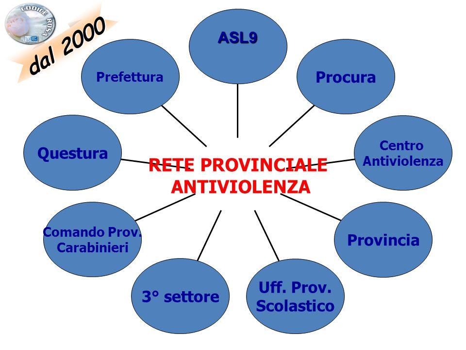 dal 2000 RETE PROVINCIALE ANTIVIOLENZA ASL9 Procura Questura Provincia