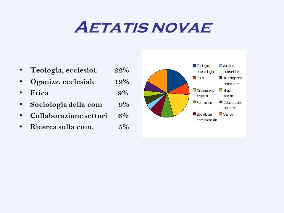 Aetatis novae Teologia, ecclesiol. 22% Oganizz. ecclesiale 19%