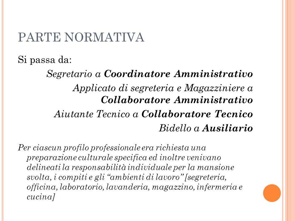 PARTE NORMATIVA Si passa da: Segretario a Coordinatore Amministrativo