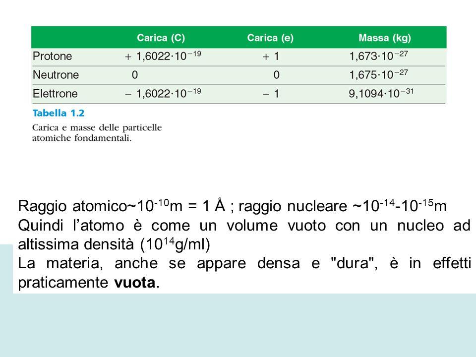 Raggio atomico~10-10m = 1 Å ; raggio nucleare ~10-14-10-15m