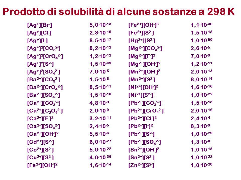 Prodotto di solubilità di alcune sostanze a 298 K