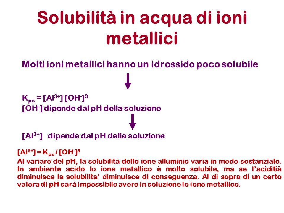 Solubilità in acqua di ioni metallici