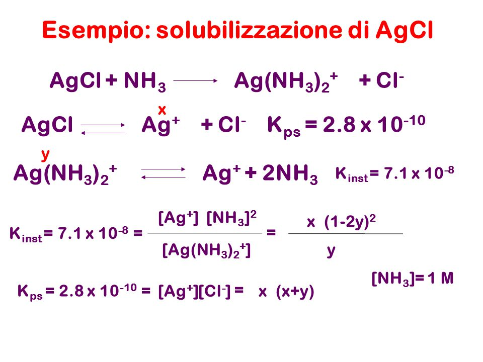 Esempio: solubilizzazione di AgCl