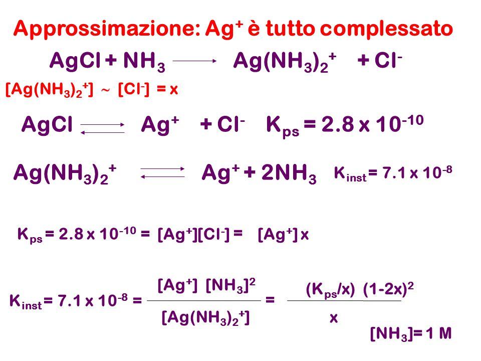 Approssimazione: Ag+ è tutto complessato