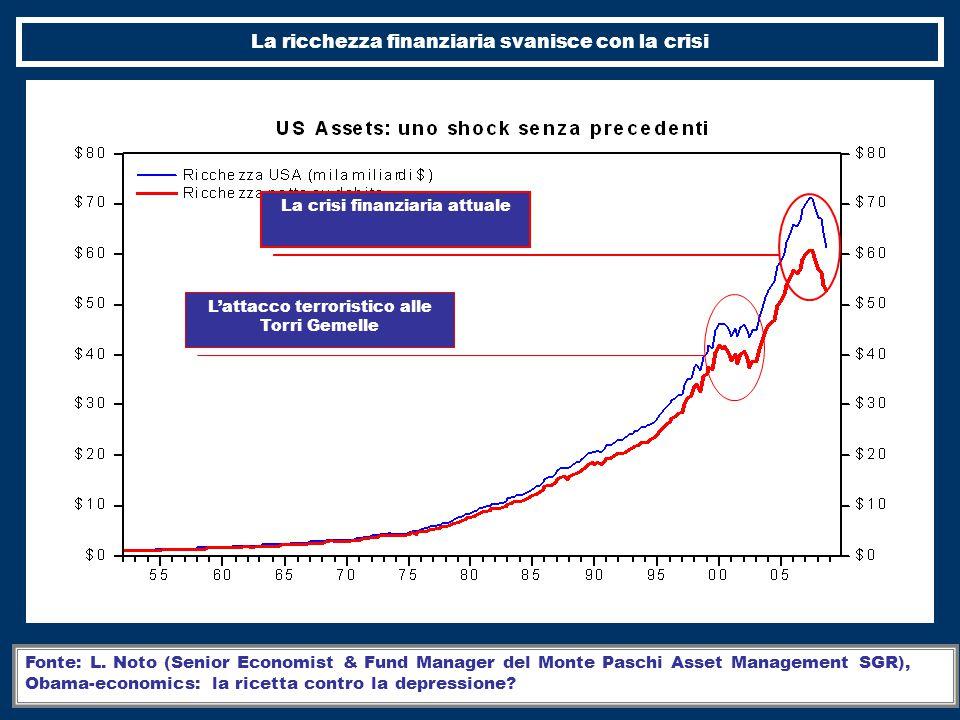 La ricchezza finanziaria svanisce con la crisi
