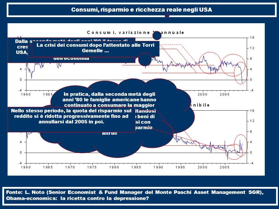 Consumi, risparmio e ricchezza reale negli USA