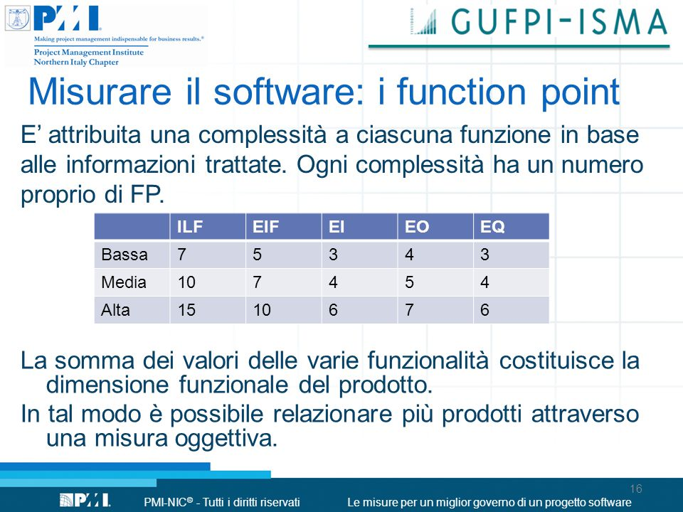 Misurare il software: i function point