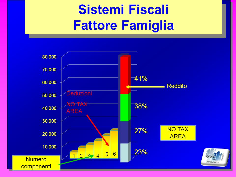 Sistemi Fiscali Fattore Famiglia