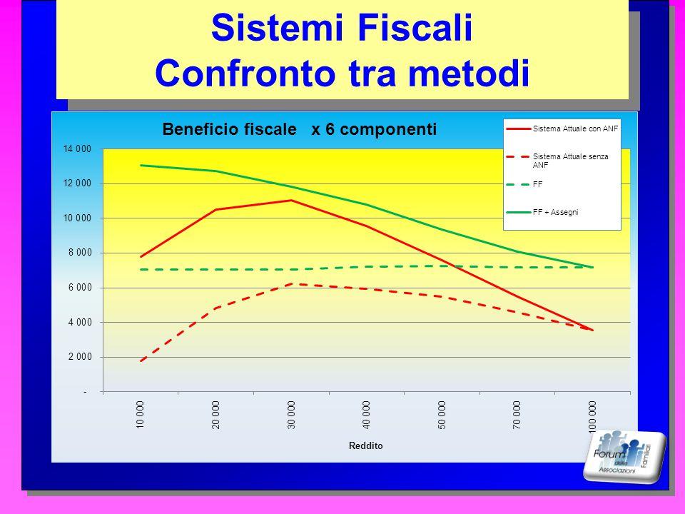 Sistemi Fiscali Confronto tra metodi