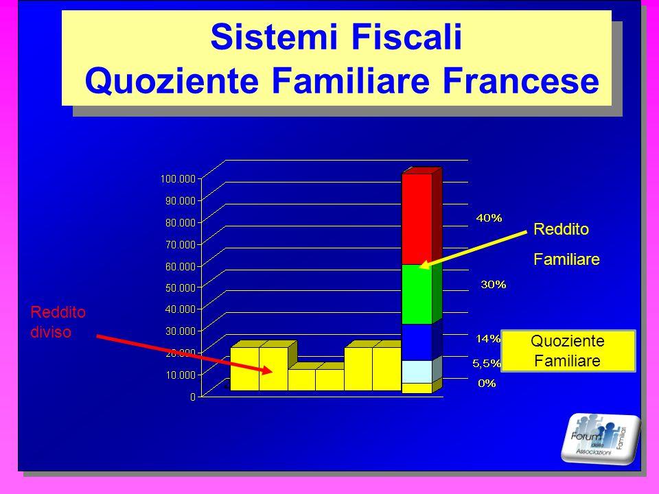 Quoziente Familiare Francese
