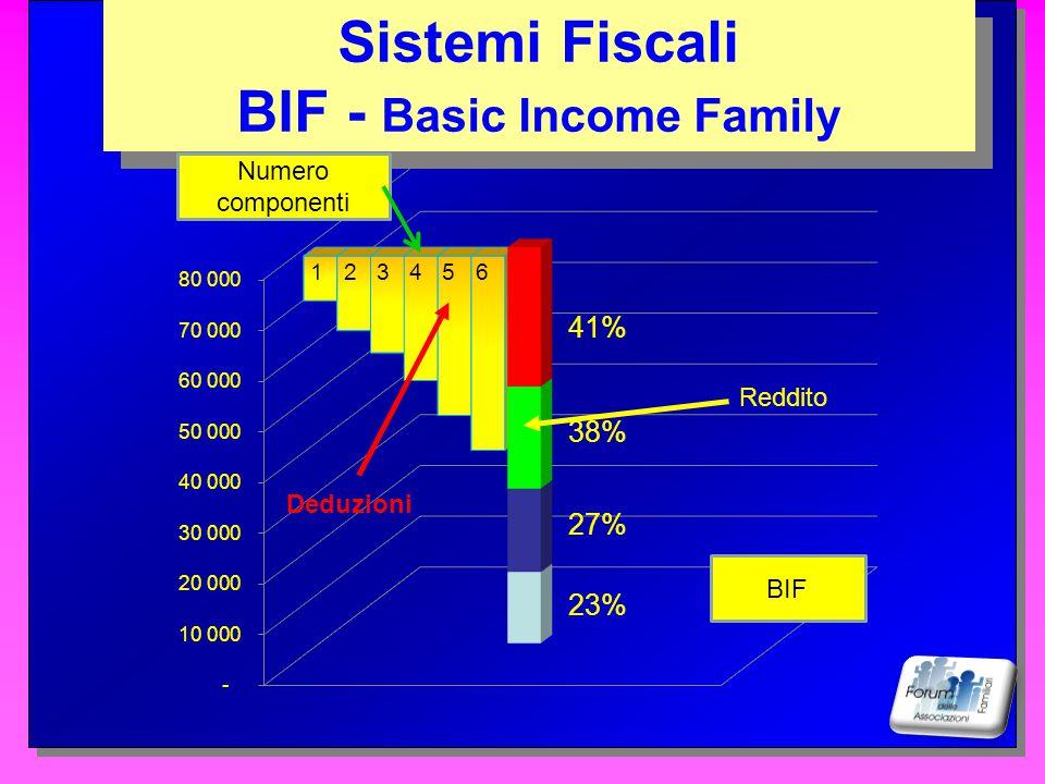 BIF - Basic Income Family