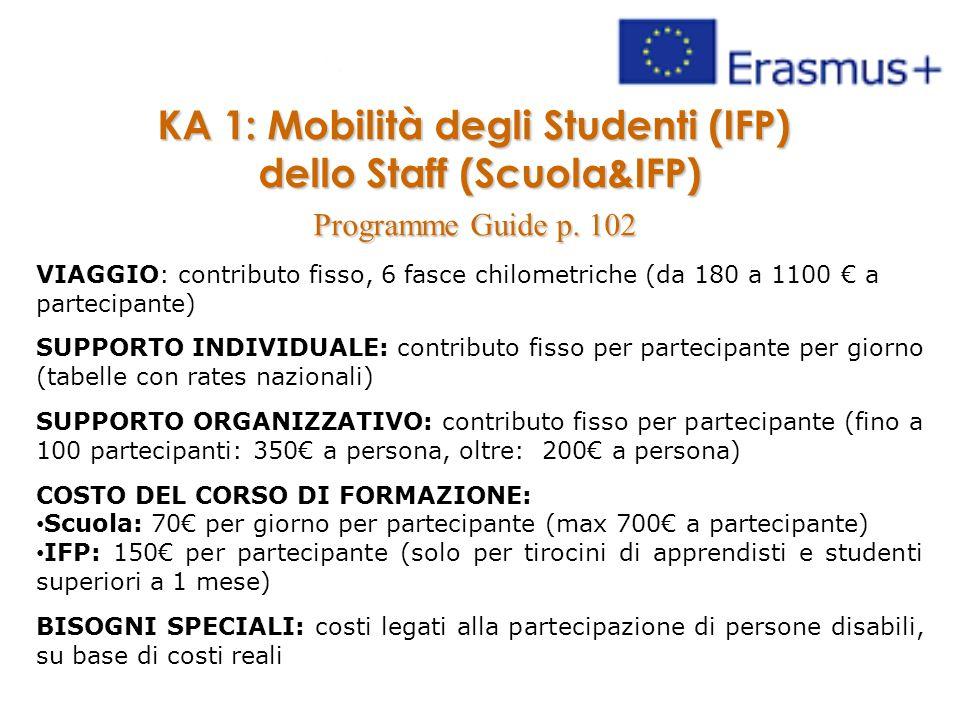 KA 1: Mobilità degli Studenti (IFP) dello Staff (Scuola&IFP)