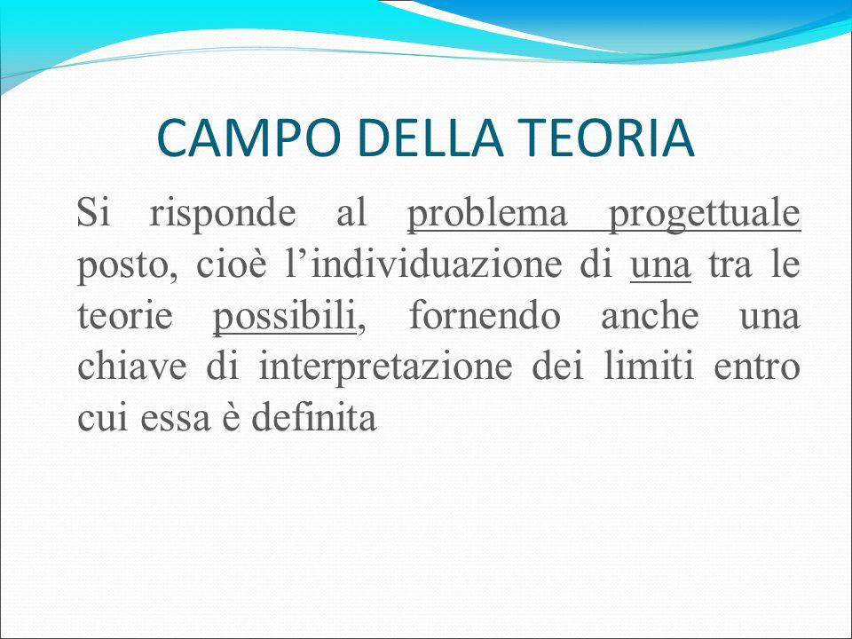 CAMPO DELLA TEORIA