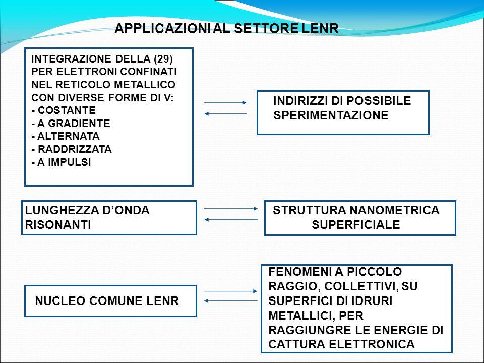 APPLICAZIONI AL SETTORE LENR STRUTTURA NANOMETRICA SUPERFICIALE