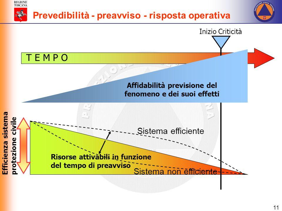 Affidabilità previsione del fenomeno e dei suoi effetti